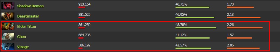 Самые непопулярные герои Dota 2 в патче 6.83